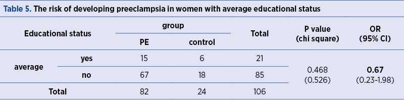 Table 5. The risk of developing preeclampsia in women with average educational status