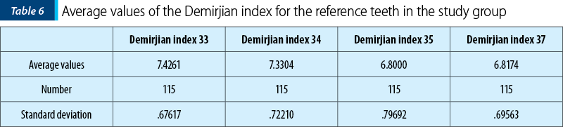 Table 6. Average values of the Demirjian index for the reference teeth in the study group