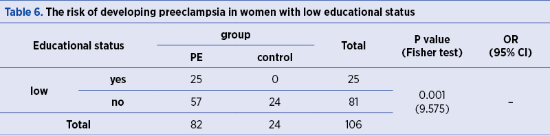 Table 6. The risk of developing preeclampsia in women with low educational status