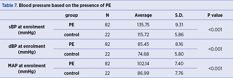 Table 7. Blood pressure based on the presence of PE